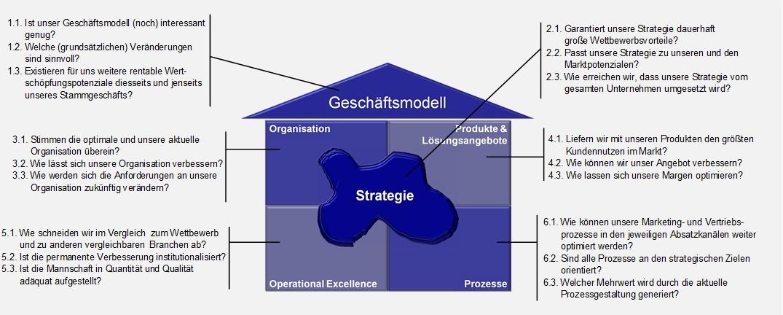 Franken-Consulting Unternehmensberatung Verfallsdatum von Geschäftsmodellen