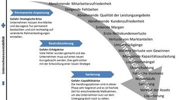 Franken-Consulting Unternehmensberatung Geschäftsmodell-Architekt Überprüfen untersuchung Warnsignale im Verlauf einer Unternehmenskrise
