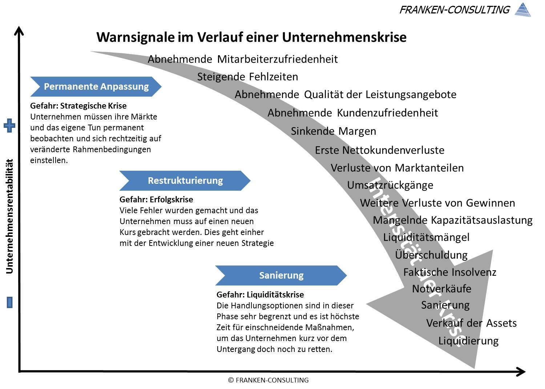Unternehmensberater, Unternehmensberatung, Geschäftsmodell, Architekt, Geschäftsmodell-Architekt, Business-Architekt, Franken-Consulting