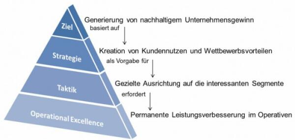 Franken-Consulting Unternehmensberatung für Strategie, Marketing und Vertrieb - Change Management