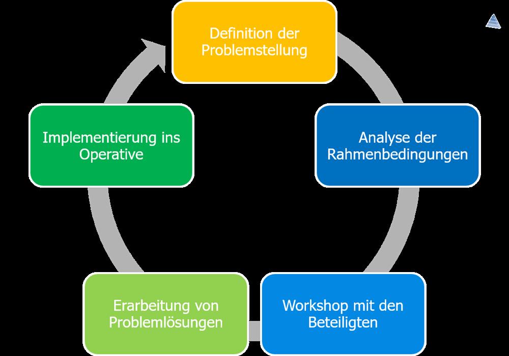 Franken-Consulting Kreislauf Zusammenarbeit