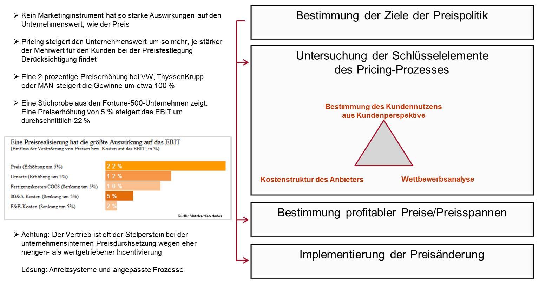 Franken-Consulting Unternehmensberatung Strategie, Marketing und Vertrieb - Pricing Franken-Consulting Unternehmensberatung, Pricing, Pricing-Prozess, Marketing, Pricing, Pricing