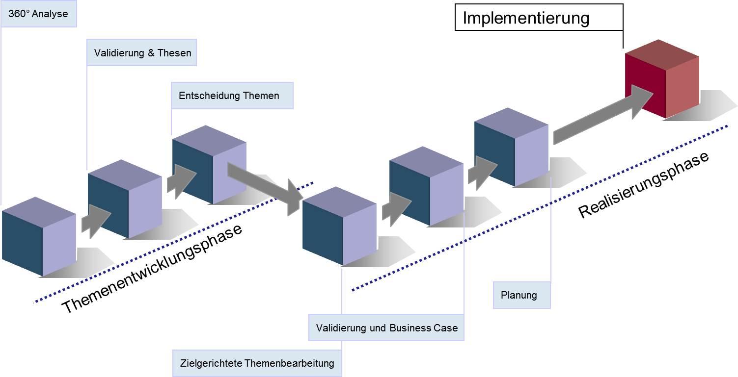 Methode, Methodenkompetenz, Unternehmensberatung Franken-Consulting