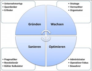FRANKEN-CONSULTING Unternehmensberatung für Strategie, Marketing und Vertrieb - Coaching, Executive Coaching, Business Coaching