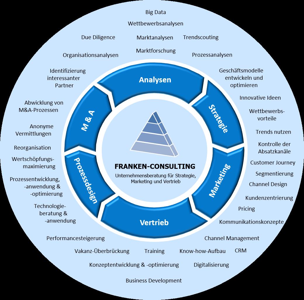 FRANKEN-CONSULTING Unternehmensberatung Leistungsportfolio
