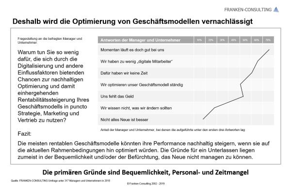 FRANKEN-CONSULTING Unternehmensberatung für Strategie, Marketing und Vertrieb - Umfrage Geschäftsmodell Digitalisierung