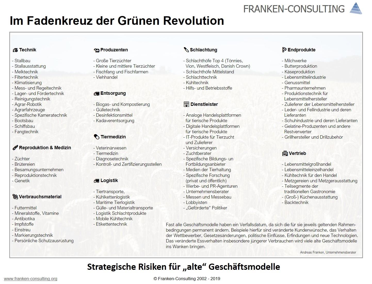 FRANKEN-CONSULTING die Grüne Revolution