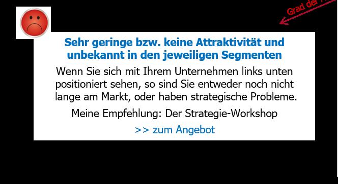 FRANKEN-CONSULTING Unternehmensberatung für Strategie, Marketing & Vertrieb