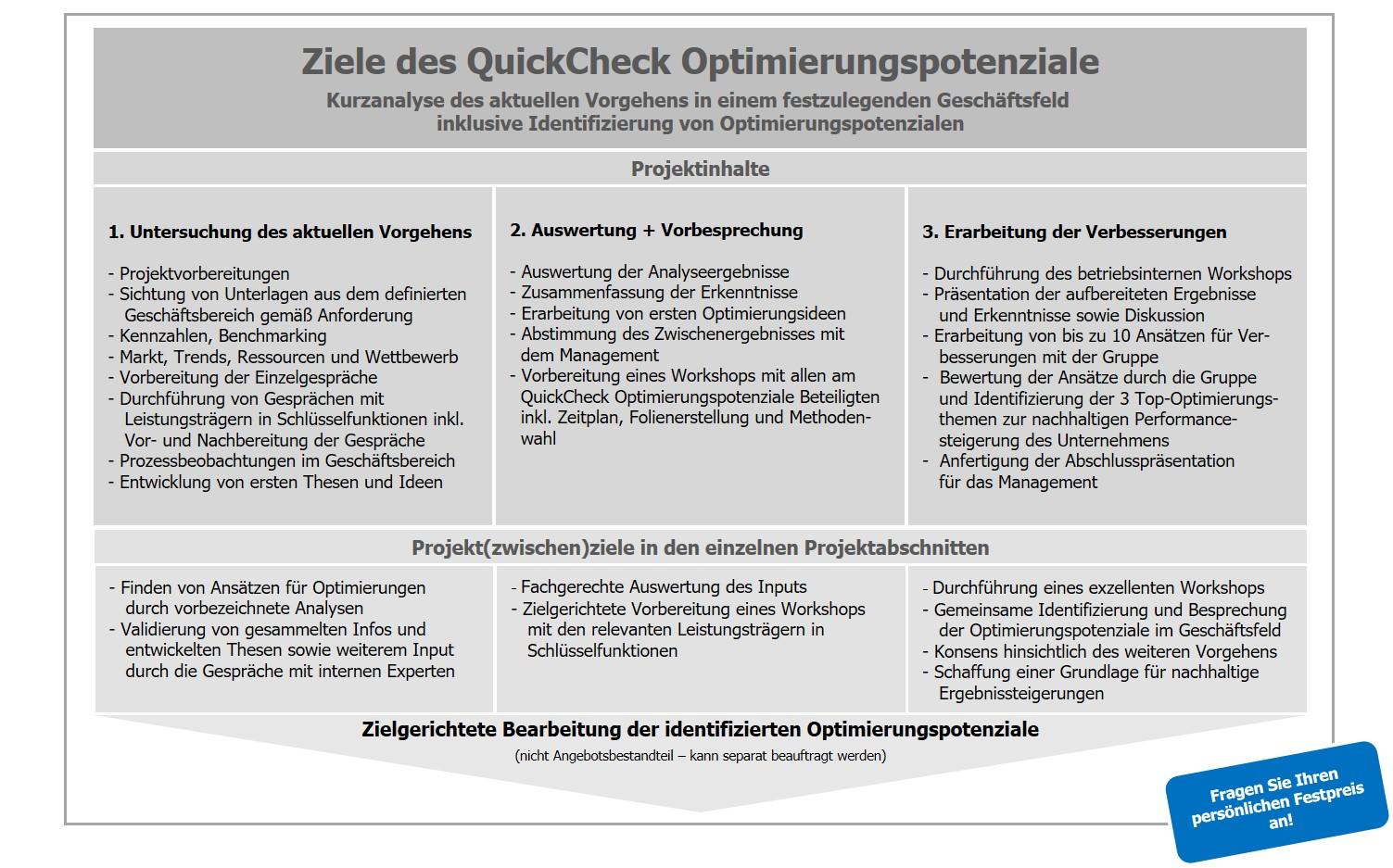 Franken-Consulting Unternehmensberatung Quick Check Optimierungspotenziale