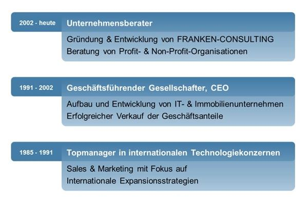 Franken-Consulting Strategie, Marketing, Vertrieb, Digitalisierung