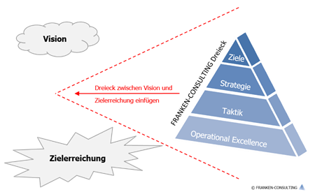 Franken-Consulting Unternehmensberatung Dreieck von der Vision