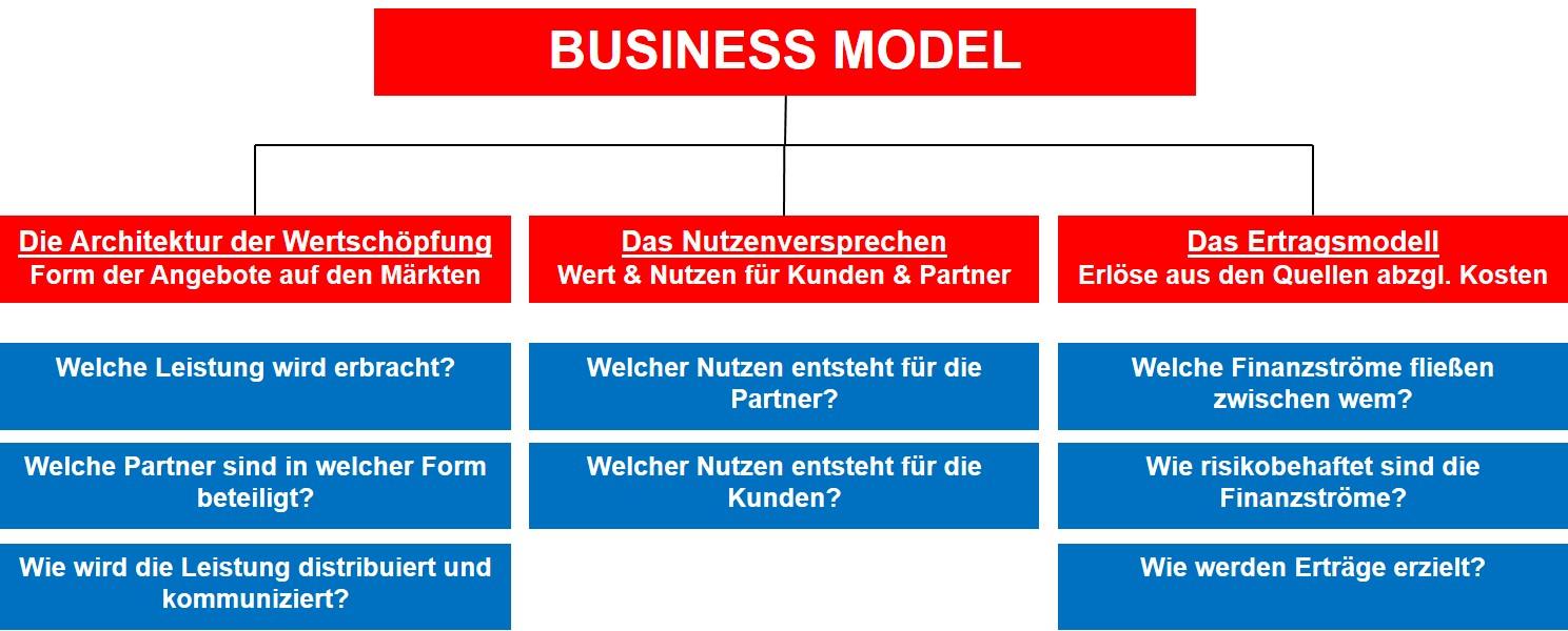 Der Aufbau eines Geschäftsmodells