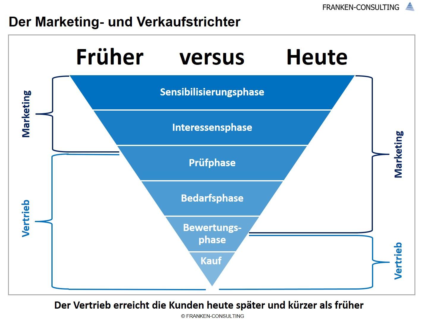 Franken-Consulting Verkaufstrichter