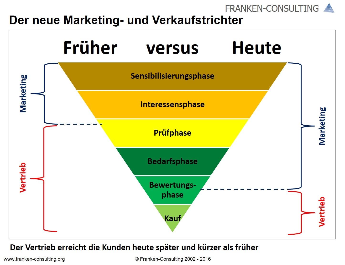 franken-consulting-neuer-marketing-und-verkaufstrichter