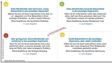 Franken-Consulting Unternehmensberatung Anziehungskraft im Marketing