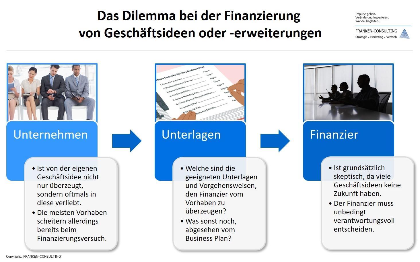 Unternehmensberatung Business Plan Business Model Canvas Präsentation