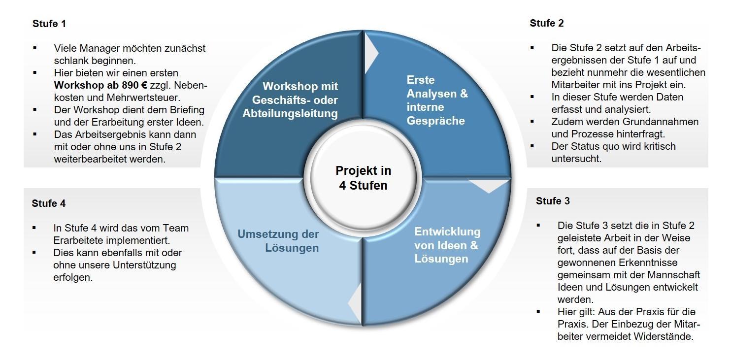 Unternehmensberatung FRANKEN-CONSULTING Projektbudgets, Preise, Kosten
